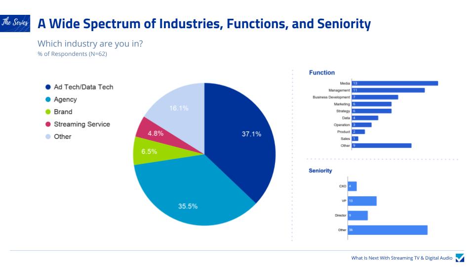 Industry Survey Report Respondents