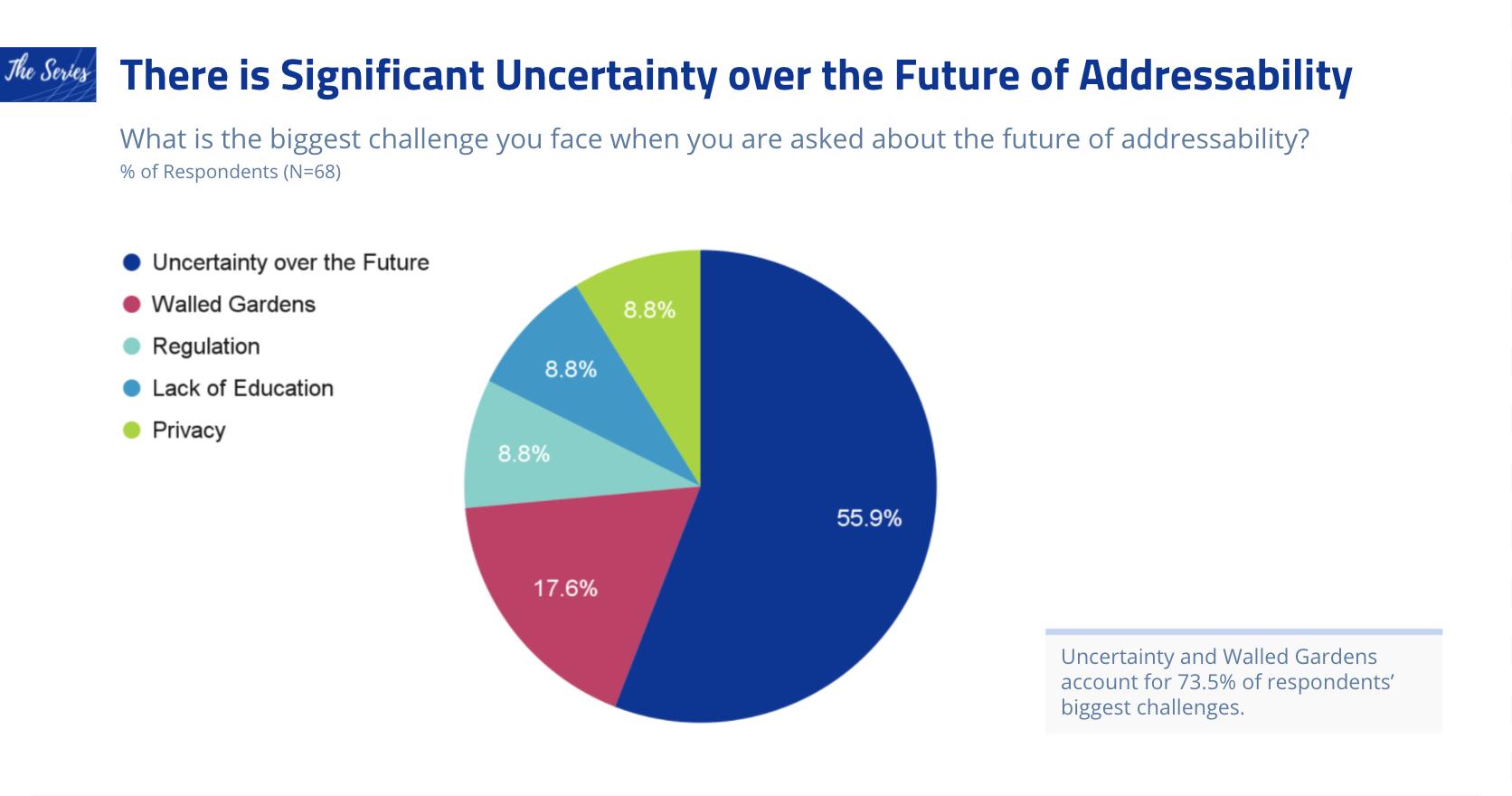 The Future of Addressability Survey Q1_20210721