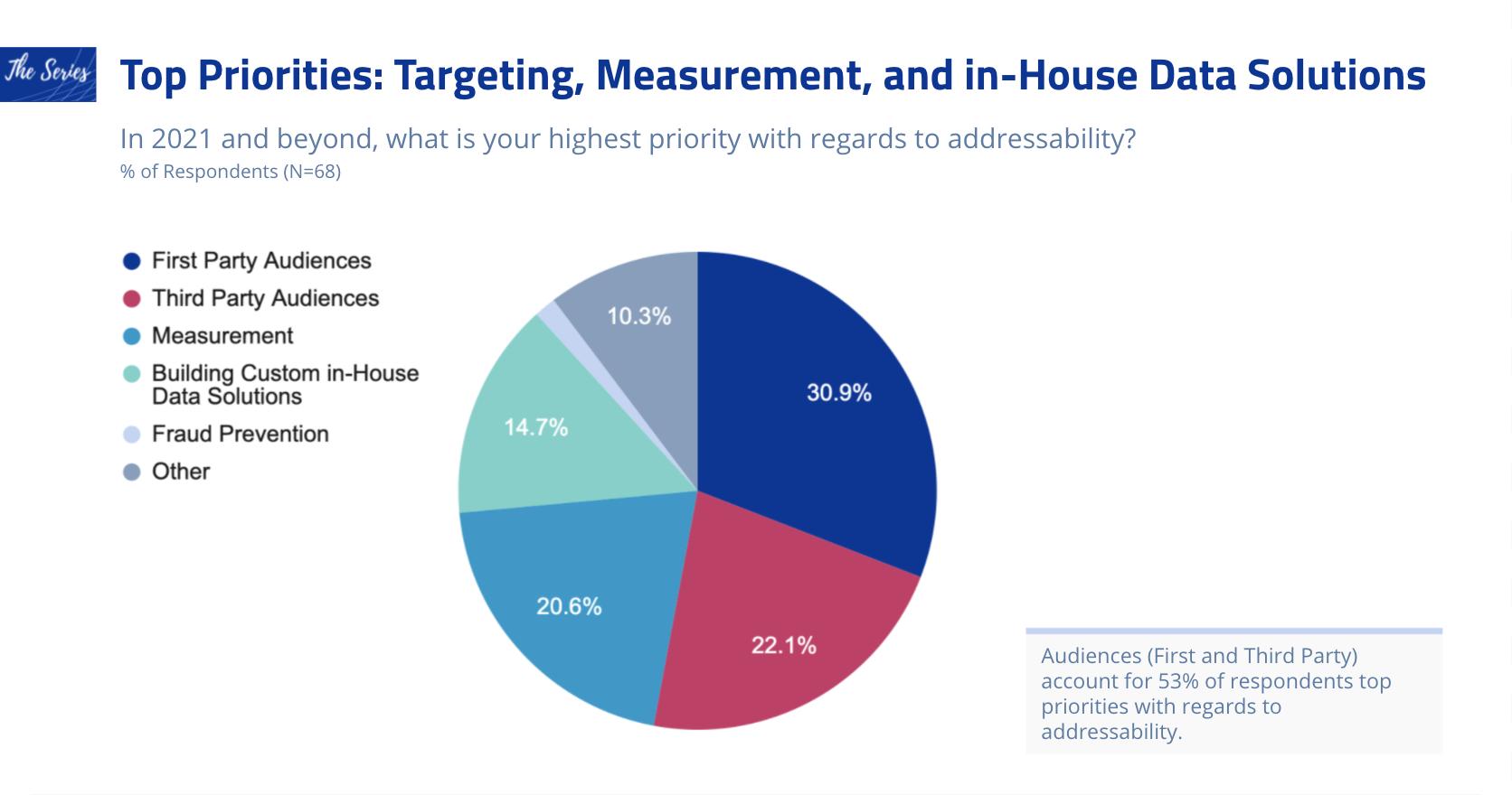 The Future of Addressability Survey Q4_20210721
